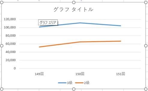 Excelグラフの基本の作成方法と変更方法。見やすくするためには?9