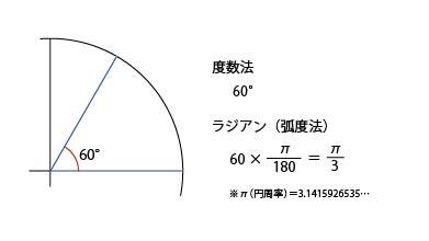 ラジアンの計算式は角度かける円周率わる180