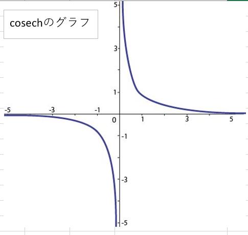 ハイパボリックコセカントのグラフ