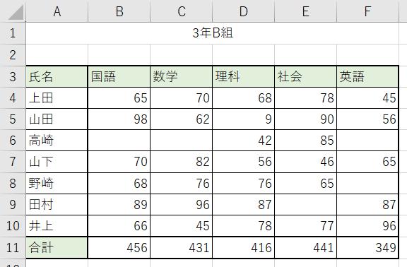 データベースの表について説明します