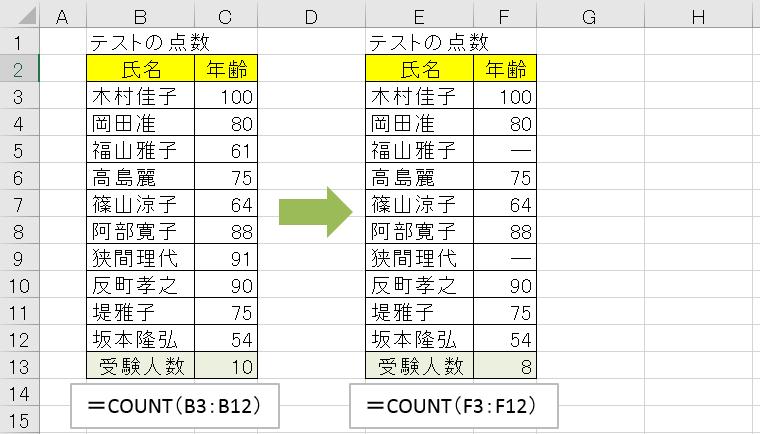 COUNT()は対象になっているセル範囲の中に、数字が入っているセルがいくつあるのかを調べて教えてくれる関数です。