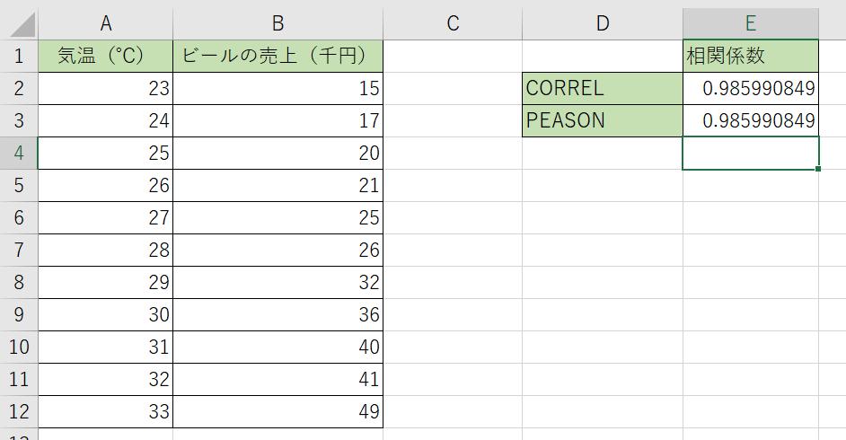 相関係数を出しました。