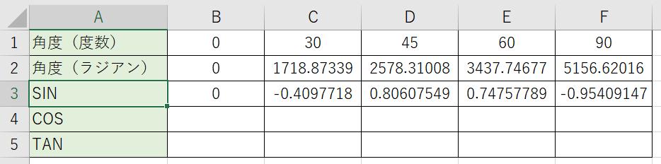 代表的な角度のサインの数値