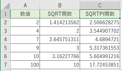 平方根×円周率の数値の例です。