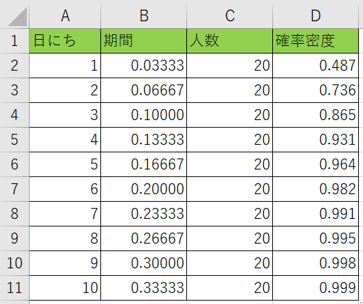 指数分布の累積確率を計算しました。