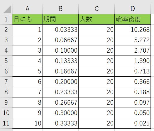 指数分布の確率密度が分かりました