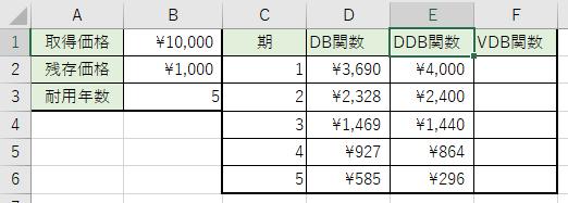 倍額定率法の減価償却費を計算しました。
