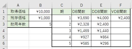 期の減価償却費を計算しました。