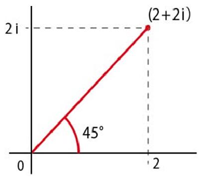 複素数のグラフ