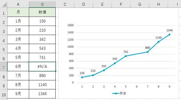 エラーを入力した結果のグラフです