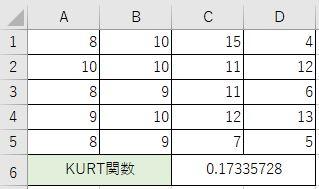 データの分布の尖度が分かりました