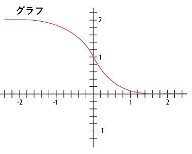 ERFC関数のグラフは1マイナス誤差関数です