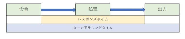 システムの評価のレスポンスタイムとターンアラウンドタイムの図