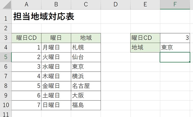 今回の場合は、例えば曜日コードの値「3」に対応して結果は「東京」と返すことができました。