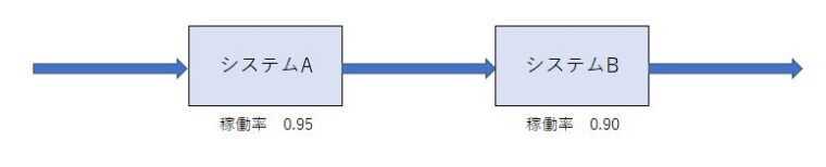 直列のシステム構成