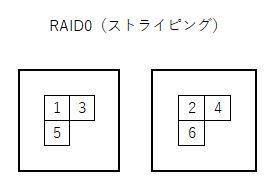 RAID0はデータを分散して保存します
