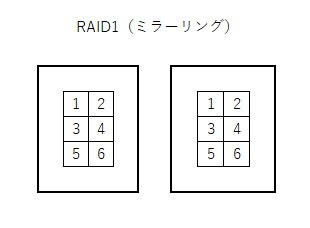 RAID1はデータを複数の媒体に保存します