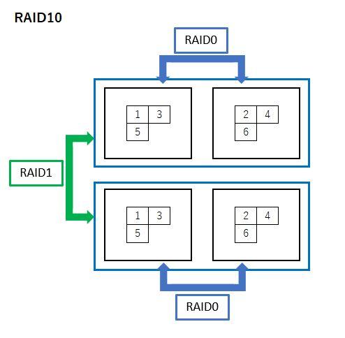 RAID0とRAID1を組み合わせた手法がRAID10です