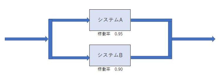 並列のシステム構成