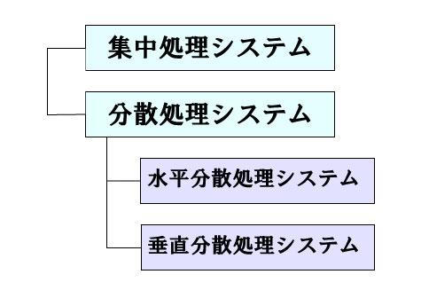 情報処理の形式図