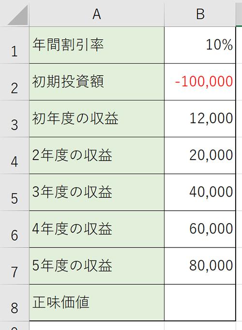 初期投資金額、年間割引額、5年目までの収益を記載し、下記のような表を作成します。