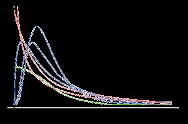 f分布のグラフ