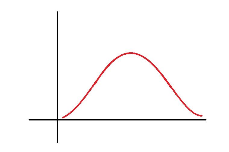 標準正規分布のグラフ