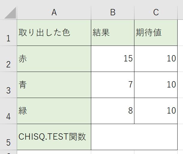 ではCHISQ.TEST関数を使ってみましょう。