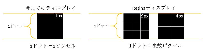 Retinaディスプレイ イメージ図