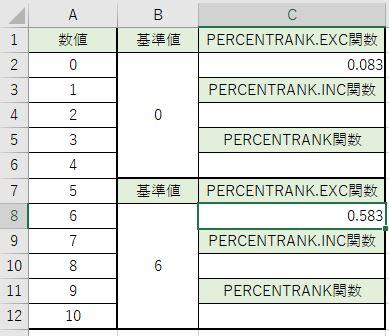 基準値6の順位が求められました。
