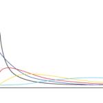 カイ二乗分布のグラフです