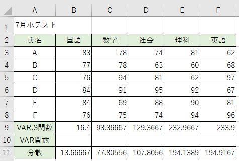 関数をコピーして表を埋めています